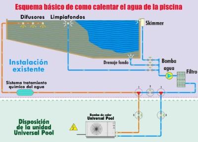 Como se instala for Instalacion de bomba de calor para piscinas